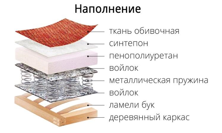 Фото Софа Орфей Прямые диваны